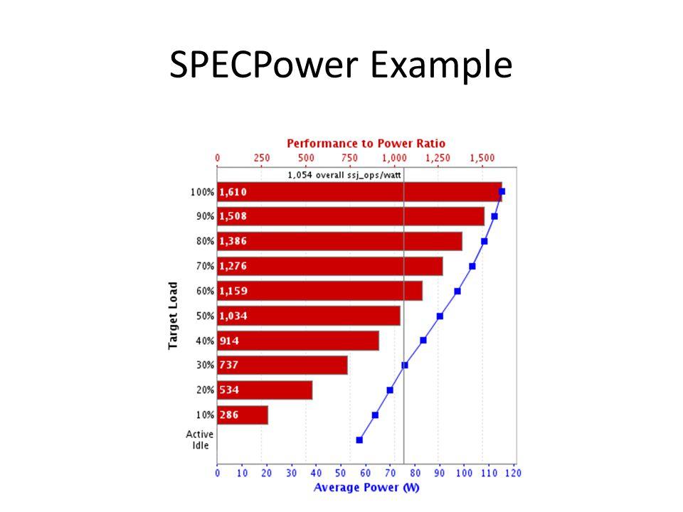 SPECPower Example