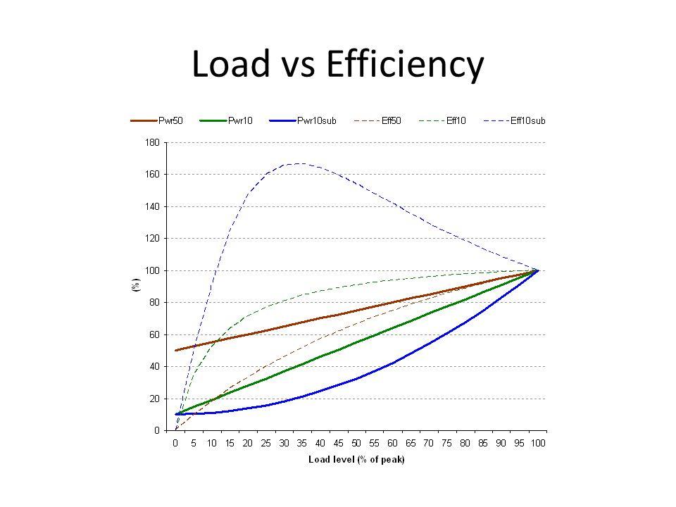 Load vs Efficiency