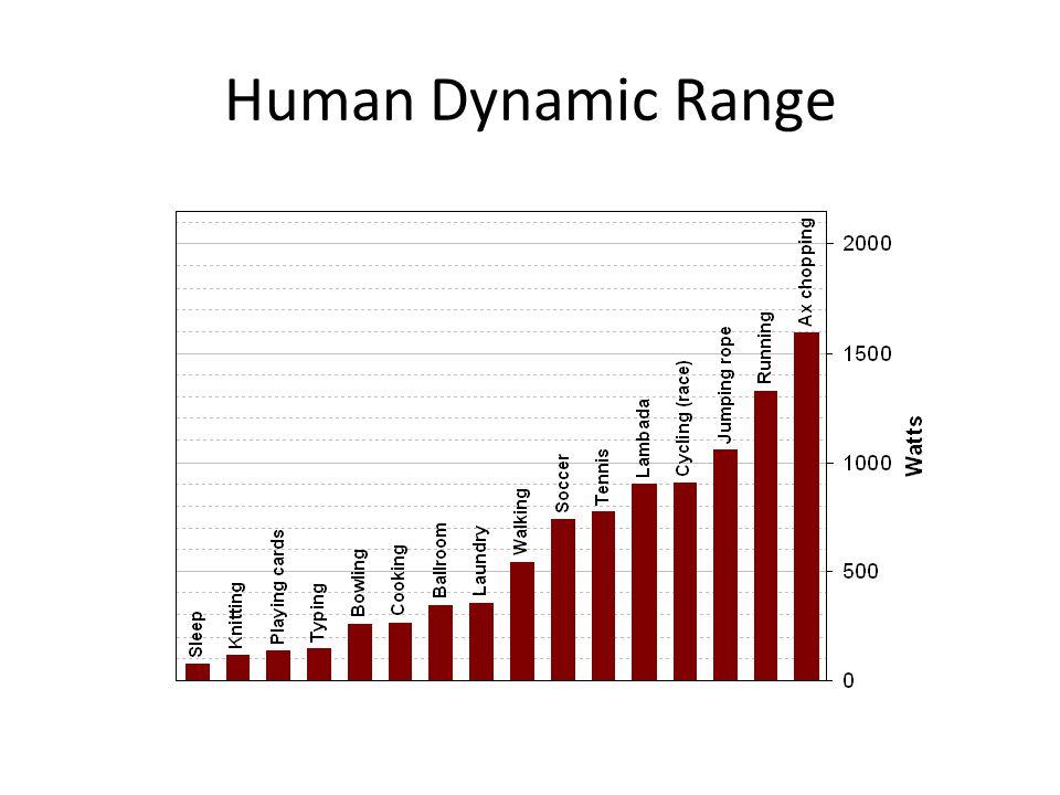 Human Dynamic Range