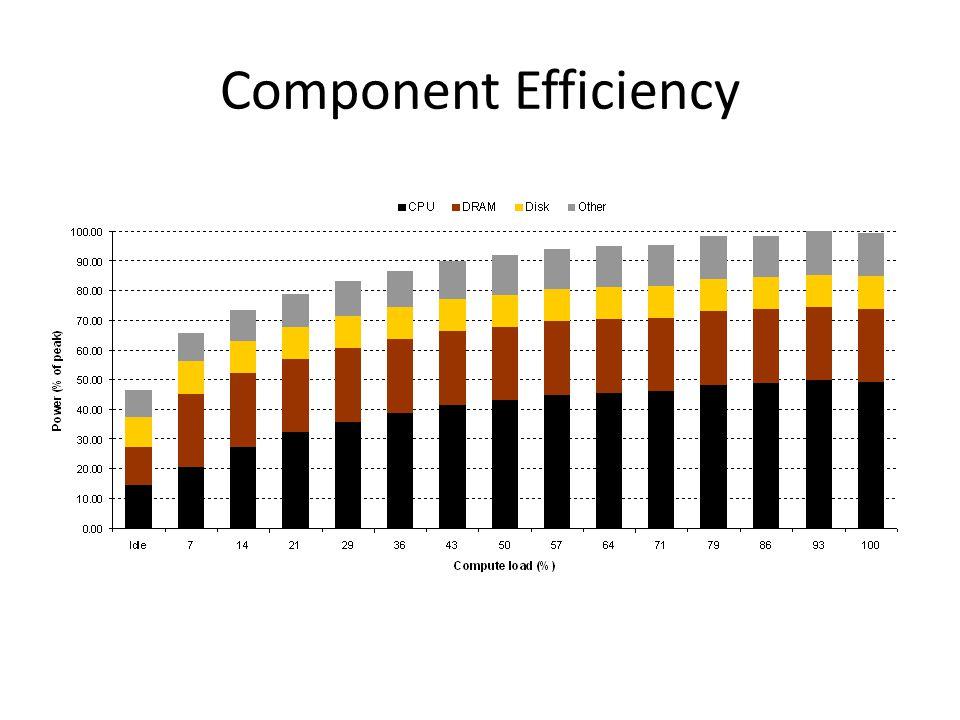 Component Efficiency