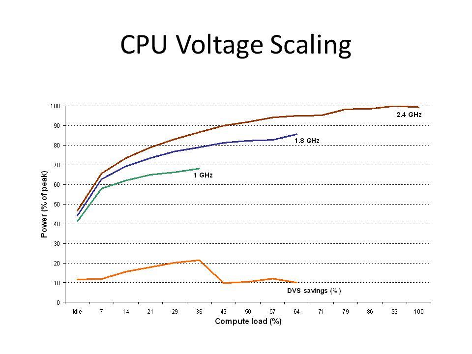CPU Voltage Scaling