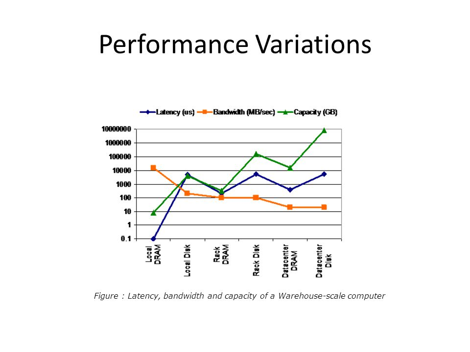Performance Variations Figure : Latency, bandwidth and capacity of a Warehouse-scale computer