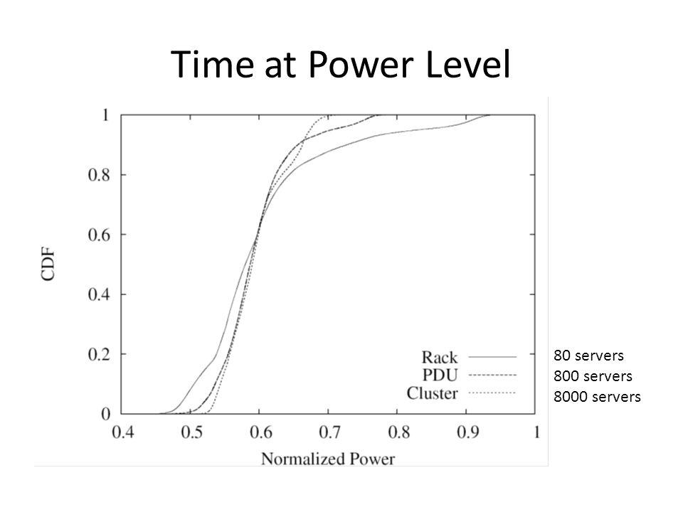 Time at Power Level 80 servers 800 servers 8000 servers