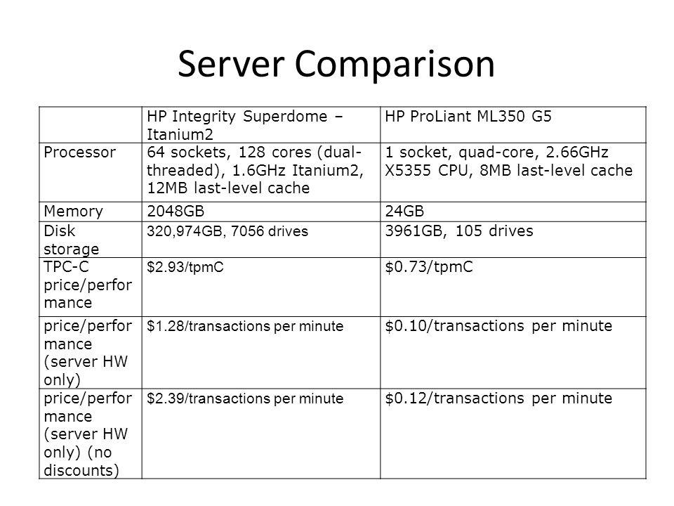 Server Comparison HP Integrity Superdome – Itanium2 HP ProLiant ML350 G5 Processor64 sockets, 128 cores (dual- threaded), 1.6GHz Itanium2, 12MB last-l