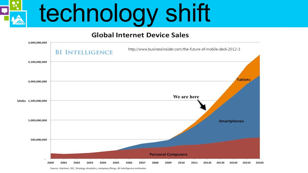 technology shift http://www.businessinsider.com/the-future-of-mobile-deck-2012-3