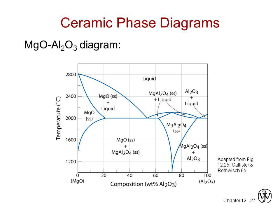 Chapter 12 -27 Ceramic Phase Diagrams MgO-Al 2 O 3 diagram: Adapted from Fig. 12.25, Callister & Rethwisch 8e.