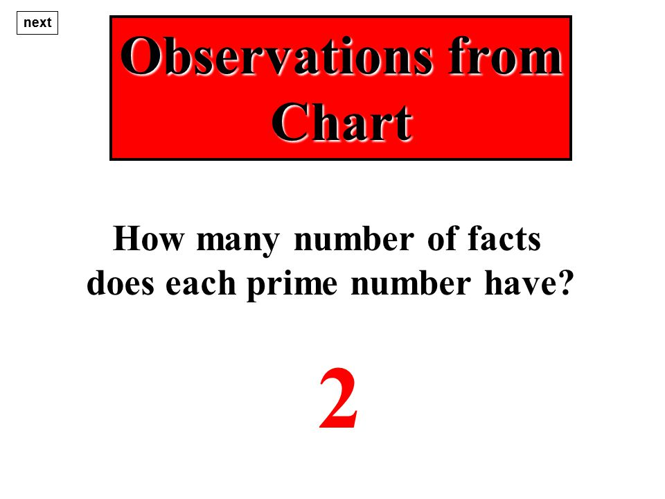 Observations from Chart How many number of facts does each prime number have 2 next
