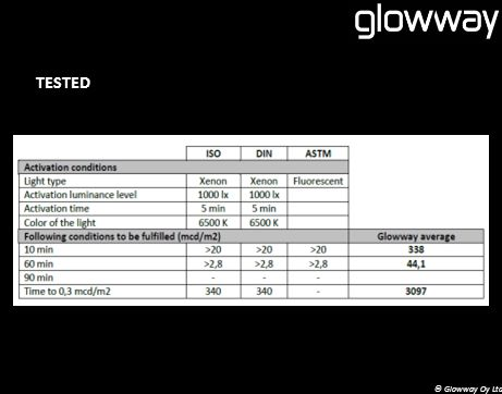 TESTED © Glowway Oy Ltd