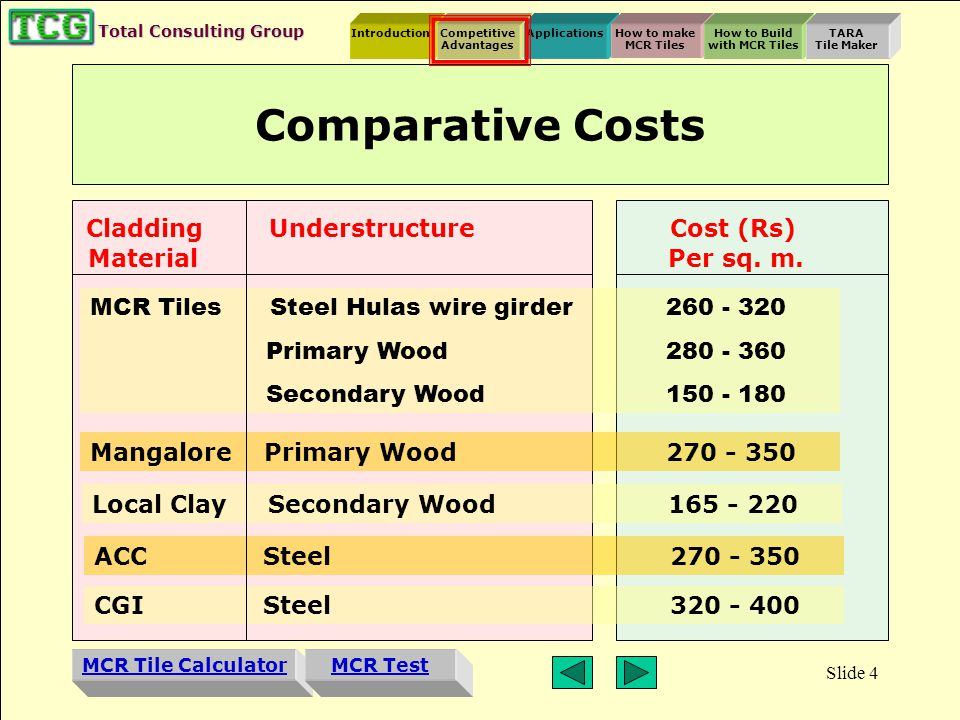 Introduction MCR Tile Calculator Competitive Advantages ApplicationsHow to make MCR Tiles How to Build with MCR Tiles TARA Tile Maker MCR Test Total Consulting Group Slide 3 MCR Tiles offer many advantages over other sloping roof materials, such as: G.I sheets Mangalore tiles Wooden shingles Slate Asbestos Competitive Advantages Highly cost effective Durable - they have the life of concrete Lighter than other roofing tiles; hence require less understructure Easily Installed Additionally, MCR Tiles: Can be colored to specification reduce heat gain noiseless during rains free from asbestos CLICK