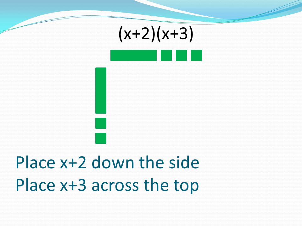 Place x+2 down the side Place x+3 across the top (x+2)(x+3)