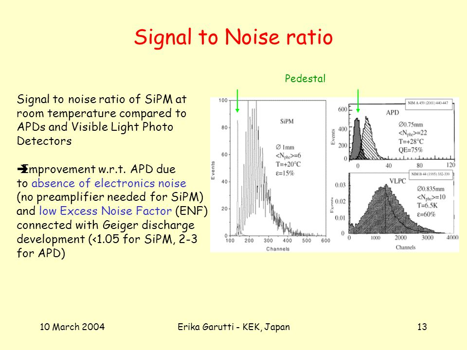 10 March 2004Erika Garutti - KEK, Japan13 Signal to Noise ratio Signal to noise ratio of SiPM at room temperature compared to APDs and Visible Light Photo Detectors Improvement w.r.t.