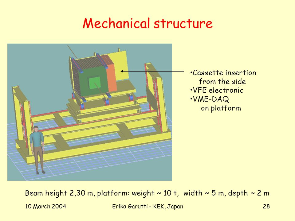10 March 2004Erika Garutti - KEK, Japan28 Mechanical structure Beam height 2,30 m, platform: weight ~ 10 t, width ~ 5 m, depth ~ 2 m Cassette insertion from the side VFE electronic VME-DAQ on platform