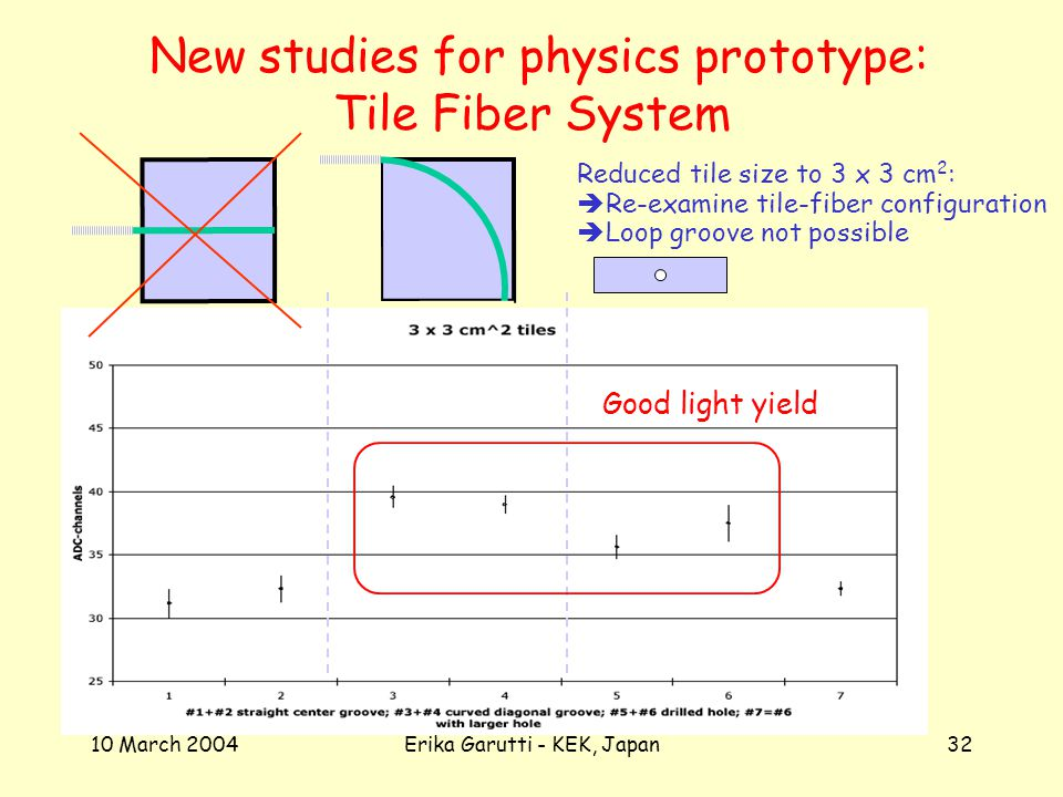10 March 2004Erika Garutti - KEK, Japan32 New studies for physics prototype: Tile Fiber System Reduced tile size to 3 x 3 cm 2 : Re-examine tile-fiber configuration Loop groove not possible Good light yield