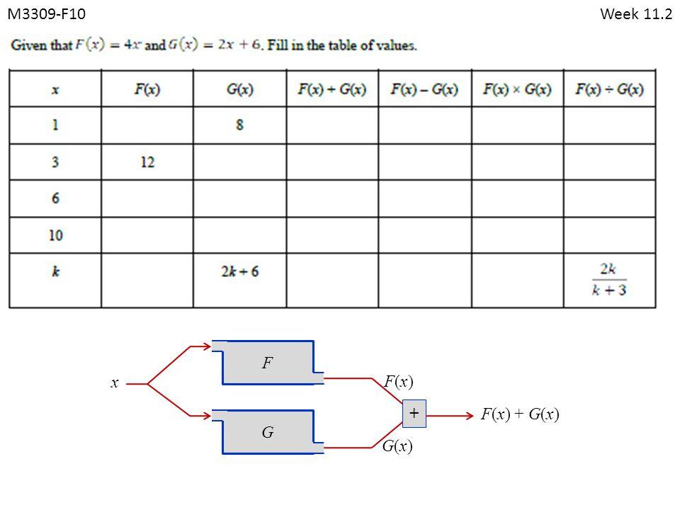 M3309-F10Week 11.2 FG x + F(x)F(x) G(x)G(x) F(x) + G(x)