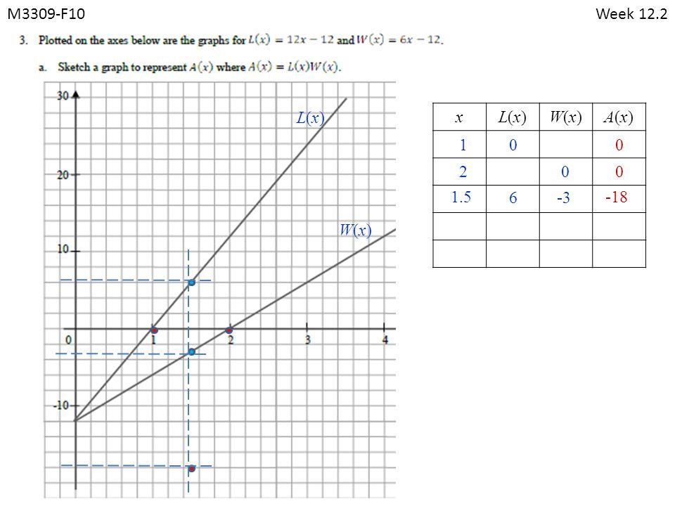 M3309-F10Week 12.2 xL(x)L(x)W(x)W(x)A(x)A(x) 010 020 1.5 6-3 -18 L(x)L(x) W(x)W(x)