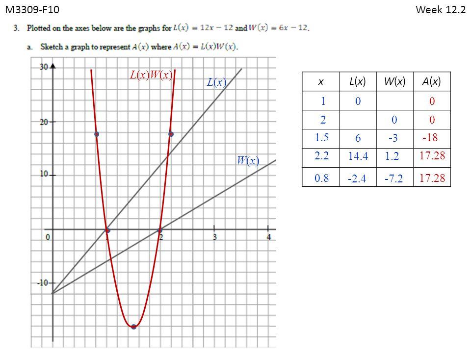 M3309-F10Week 12.2 xL(x)L(x)W(x)W(x)A(x)A(x) 010 020 1.5 6-3 -18 2.2 14.41.2 17.28 0.8 -2.4-7.2 17.28 L(x)L(x) W(x)W(x) L(x)W(x)L(x)W(x)