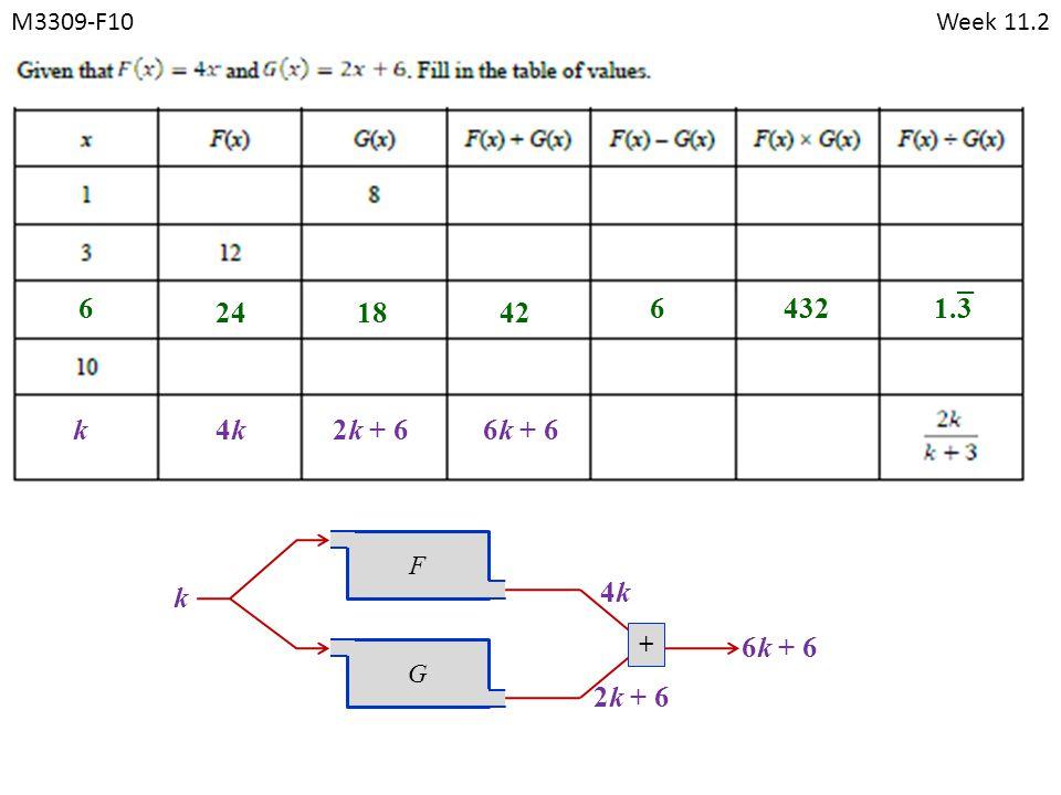 M3309-F10Week 11.2 FG k + 4k4k 6 241842 64321.3 k 2k + 6 6k + 6 4k4k2k + 66k + 6