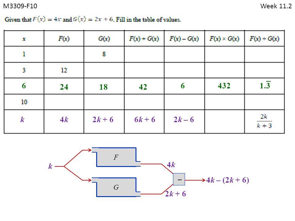 M3309-F10Week 11.2 FG k 4k4k 6 241842 64321.3 k 2k + 6 4k – (2k + 6) 4k4k2k + 66k + 6 – 2k – 6