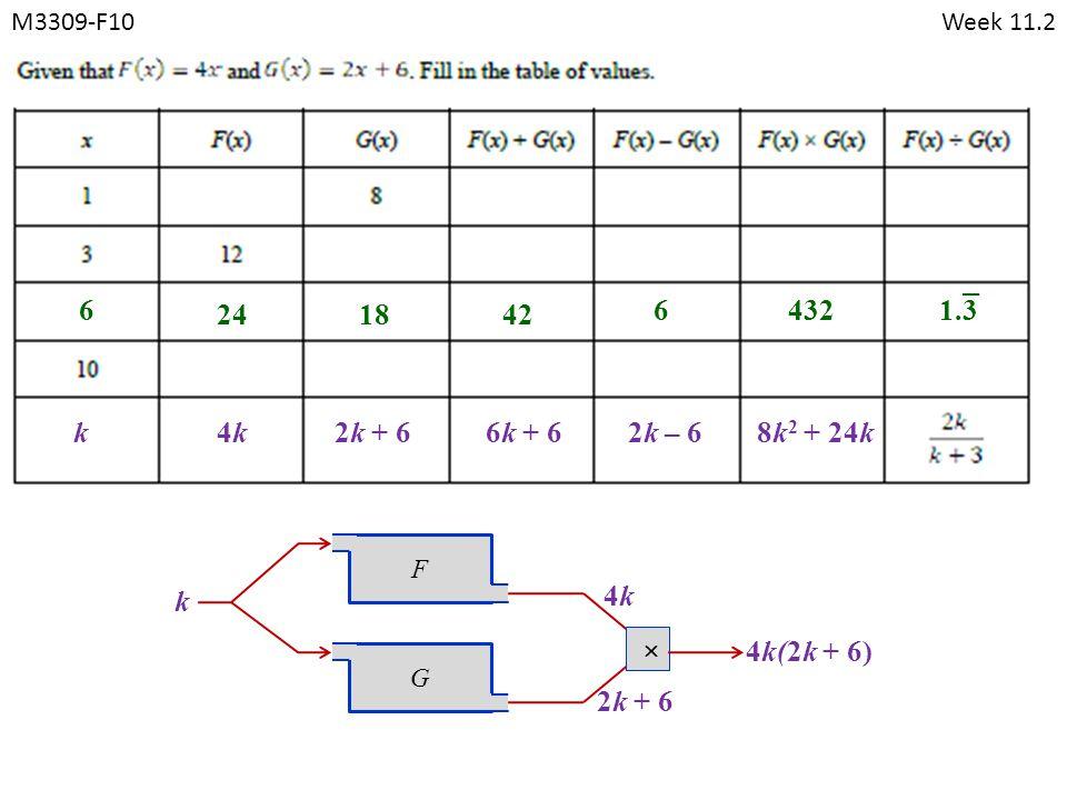 M3309-F10Week 11.2 FG k 4k4k 6 241842 64321.3 k 2k + 6 4k(2k + 6) 4k4k2k + 66k + 62k – 6 8k 2 + 24k