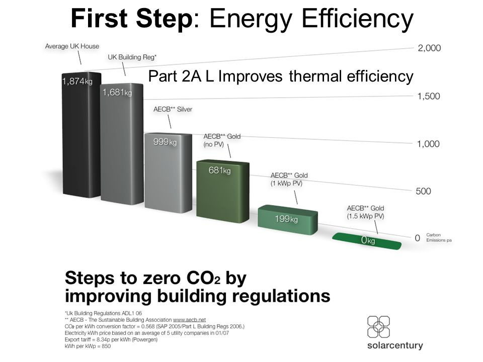 First Step: Energy Efficiency Part 2A L Improves thermal efficiency