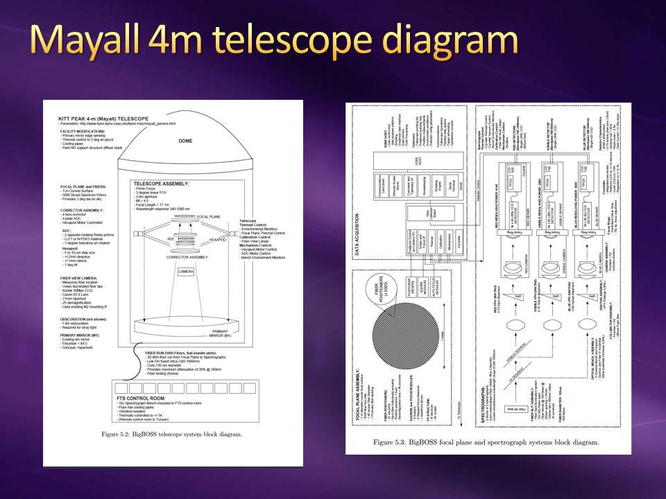 Fiber spacing: 145 arcsec ~ 2.5 arc min Ten three-arm spectrographs & 4kx4k CCDs for each arm