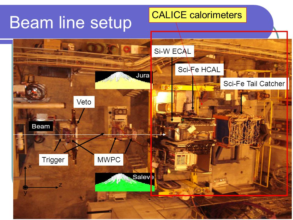 22nd of October 2007F. Salvatore, RHUL18 Beam line setup Si-W ECAL Sci-Fe HCAL Sci-Fe Tail Catcher MWPC Veto Trigger CALICE calorimeters