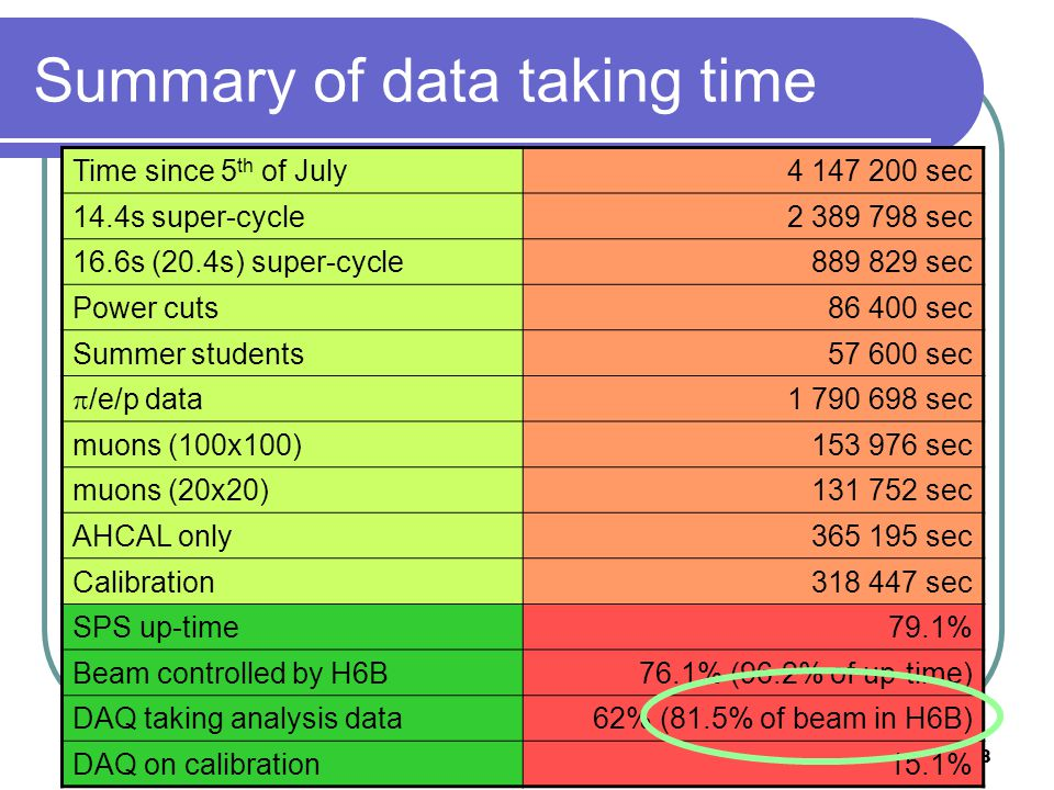 22nd of October 2007F. Salvatore, RHUL28 Summary of data taking time Time since 5 th of July4 147 200 sec 14.4s super-cycle2 389 798 sec 16.6s (20.4s)