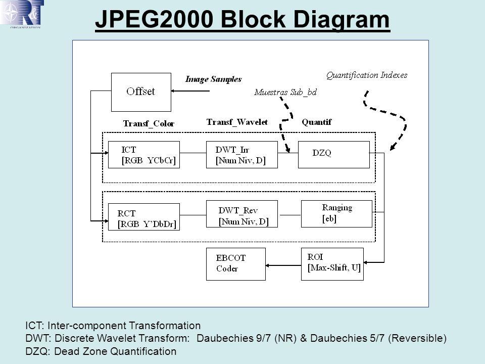 JPEG2000 Block Diagram ICT: Inter-component Transformation DWT: Discrete Wavelet Transform: Daubechies 9/7 (NR) & Daubechies 5/7 (Reversible) DZQ: Dea