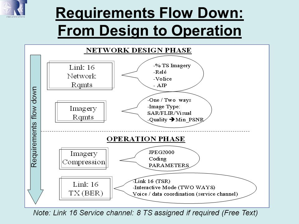 Requirements Flow Down: From Design to Operation Note: Link 16 Service channel: 8 TS assigned if required (Free Text) Requirements flow down