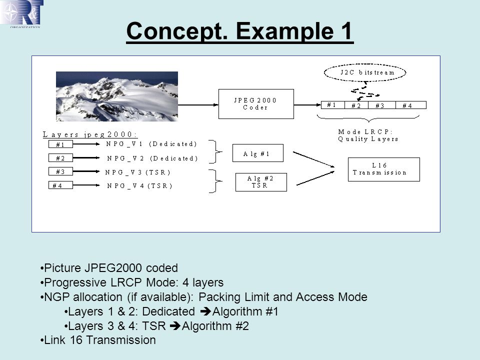 Concept. Example 1 Picture JPEG2000 coded Progressive LRCP Mode: 4 layers NGP allocation (if available): Packing Limit and Access Mode Layers 1 & 2: D
