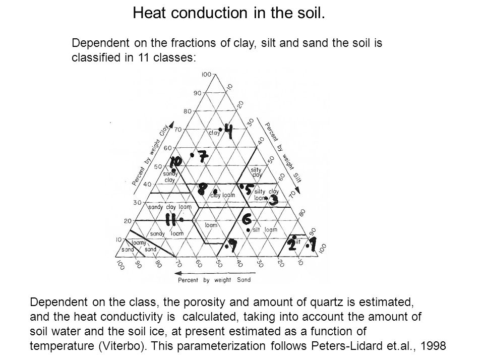 Heat conduction in the soil.