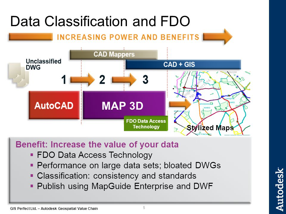 5 GIS Perfect Ltd. – Autodesk Geospatial Value Chain Data Classification and FDO Benefit: Increase the value of your data FDO Data Access Technology P