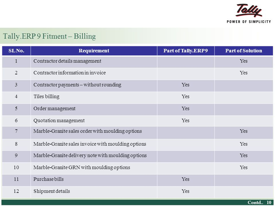 © Tally Solutions Pvt.Ltd. All Rights Reserved 10 Tally.ERP 9 Fitment – Billing Contd..