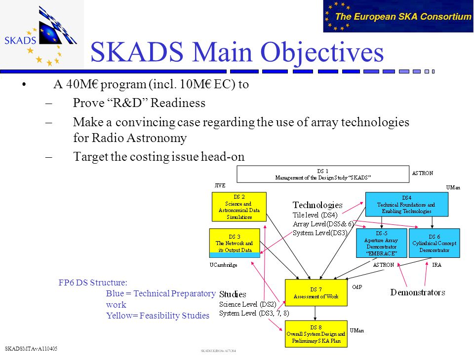 SKADSMTAvA110405 SKADS Main Objectives A 40M program (incl. 10M EC) to –Prove R&D Readiness –Make a convincing case regarding the use of array technol