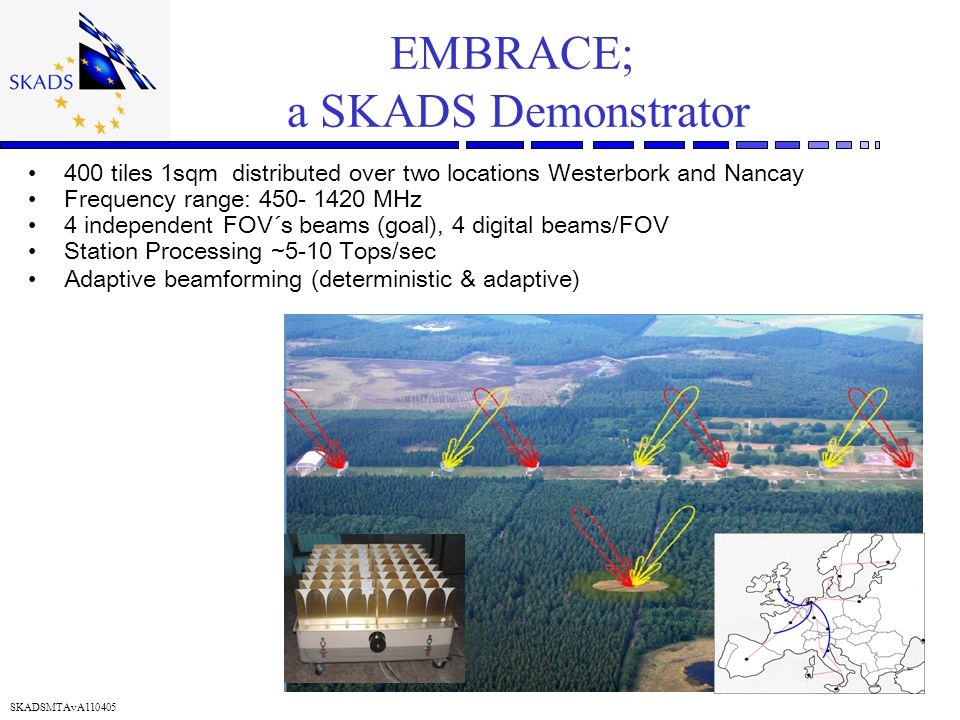 SKADSMTAvA110405 EMBRACE; a SKADS Demonstrator 400 tiles 1sqm distributed over two locations Westerbork and Nancay Frequency range: 450- 1420 MHz 4 independent FOV´s beams (goal), 4 digital beams/FOV Station Processing ~5-10 Tops/sec Adaptive beamforming (deterministic & adaptive)