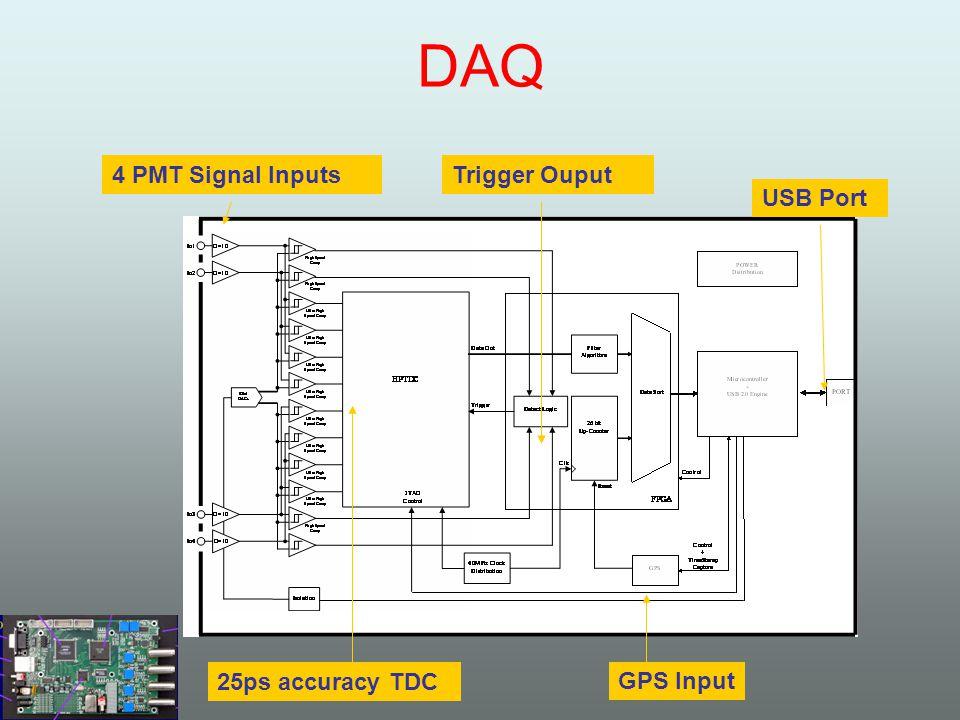 DAQ GPS Input USB Port Trigger Ouput4 PMT Signal Inputs 25ps accuracy TDC
