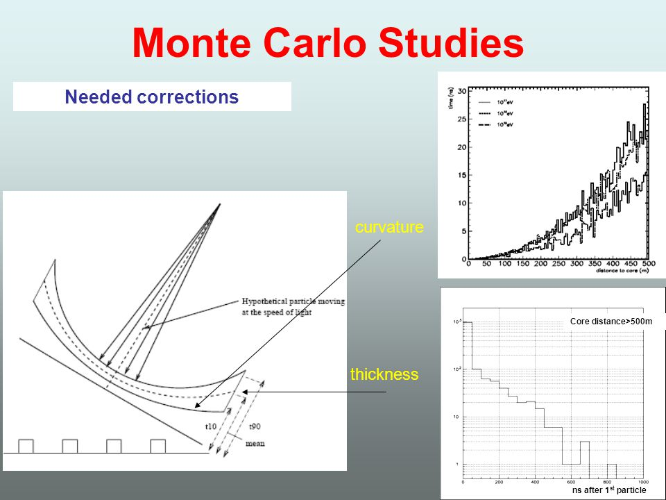 Monte Carlo Studies Needed corrections curvature thickness ns after 1 st particle Core distance>500m
