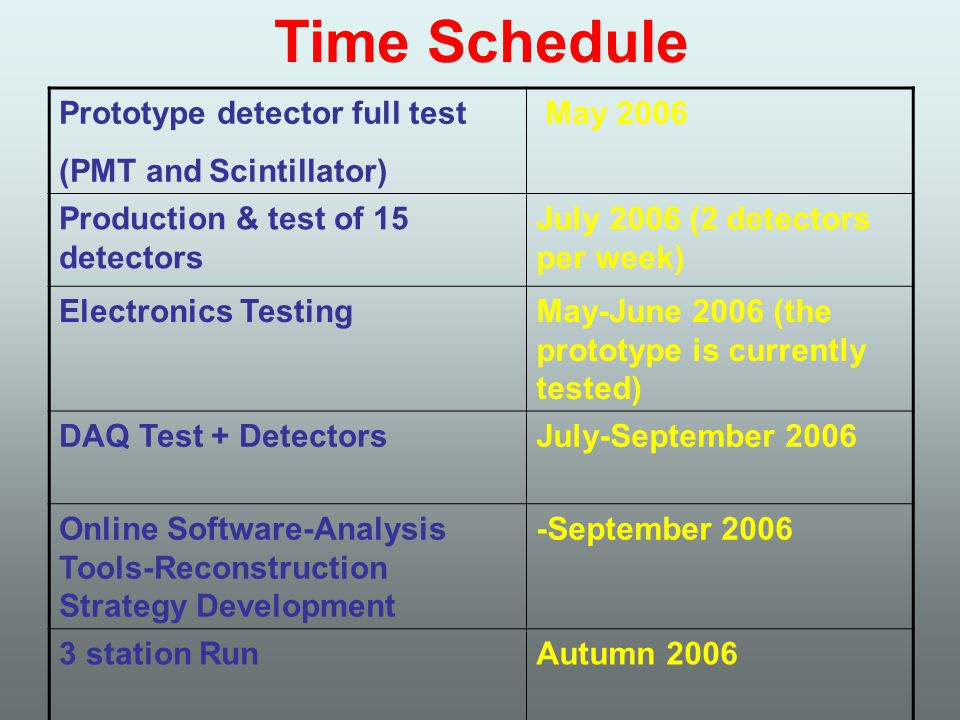 Time Schedule Prototype detector full test (PMT and Scintillator) May 2006 Production & test of 15 detectors July 2006 (2 detectors per week) Electronics TestingMay-June 2006 (the prototype is currently tested) DAQ Test + DetectorsJuly-September 2006 Online Software-Analysis Tools-Reconstruction Strategy Development -September 2006 3 station RunAutumn 2006