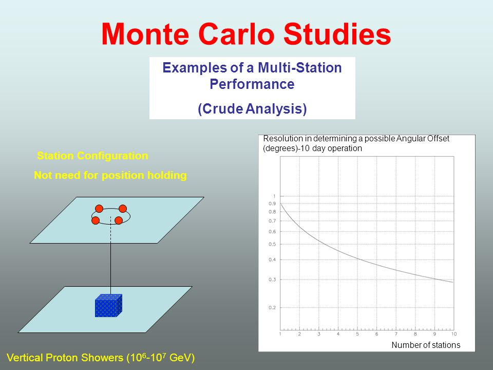 Monte Carlo Studies Examples of a Multi-Station Performance (Crude Analysis) Vertical Proton Showers (10 6 -10 7 GeV) Station Configuration Not need for position holding Resolution in determining a possible Angular Offset (degrees)-10 day operation Number of stations