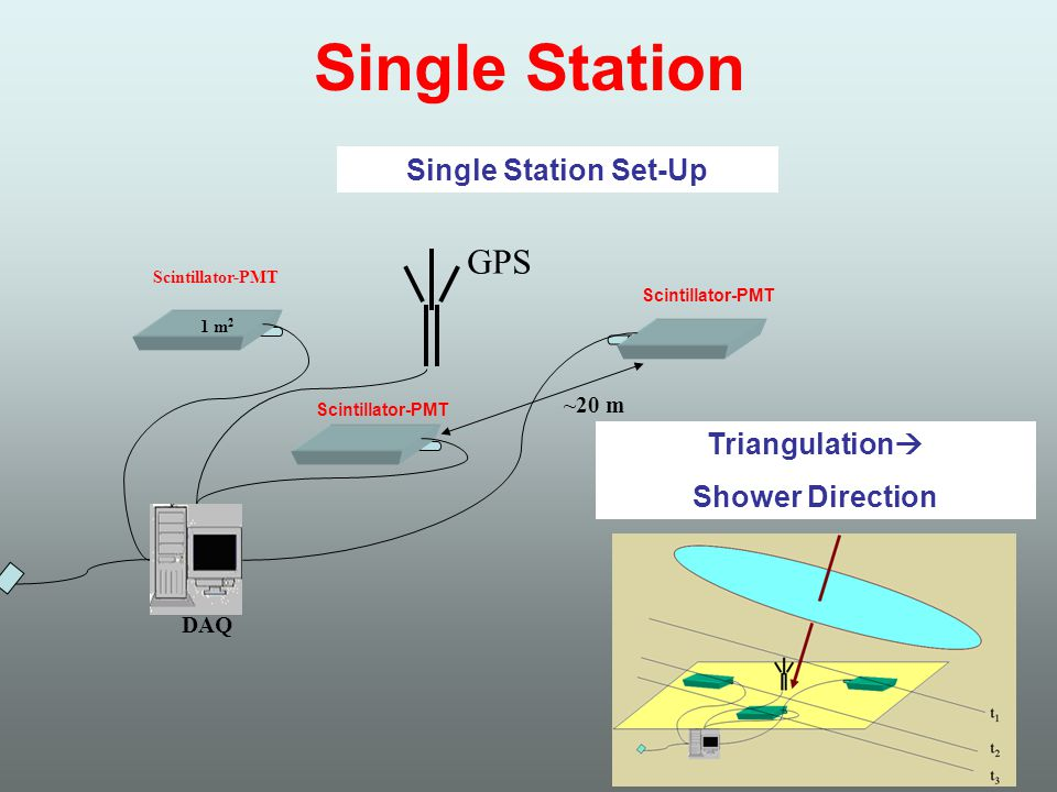 Single Station GPS Scintillator-PMT DAQ ~20 m 1 m 2 Single Station Set-Up Triangulation Shower Direction