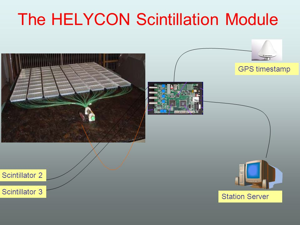 The HELYCON Scintillation Module Scintillator 2 Scintillator 3 GPS timestamp Station Server