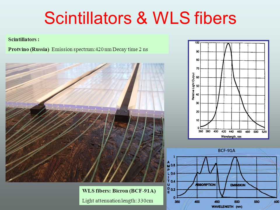 Scintillators & WLS fibers WLS fibers: Bicron (BCF-91A) Light attenuation length: 330cm Scintillators : Protvino (Russia) Emission spectrum:420 nm Decay time 2 ns