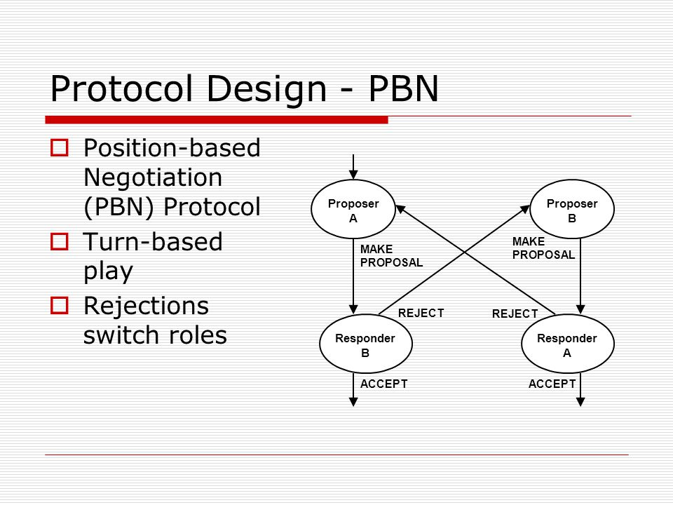 Protocol Design - PBN Proposer A Responder B Responder A Proposer B MAKE PROPOSAL REJECT ACCEPT REJECT ACCEPT Position-based Negotiation (PBN) Protocol Turn-based play Rejections switch roles