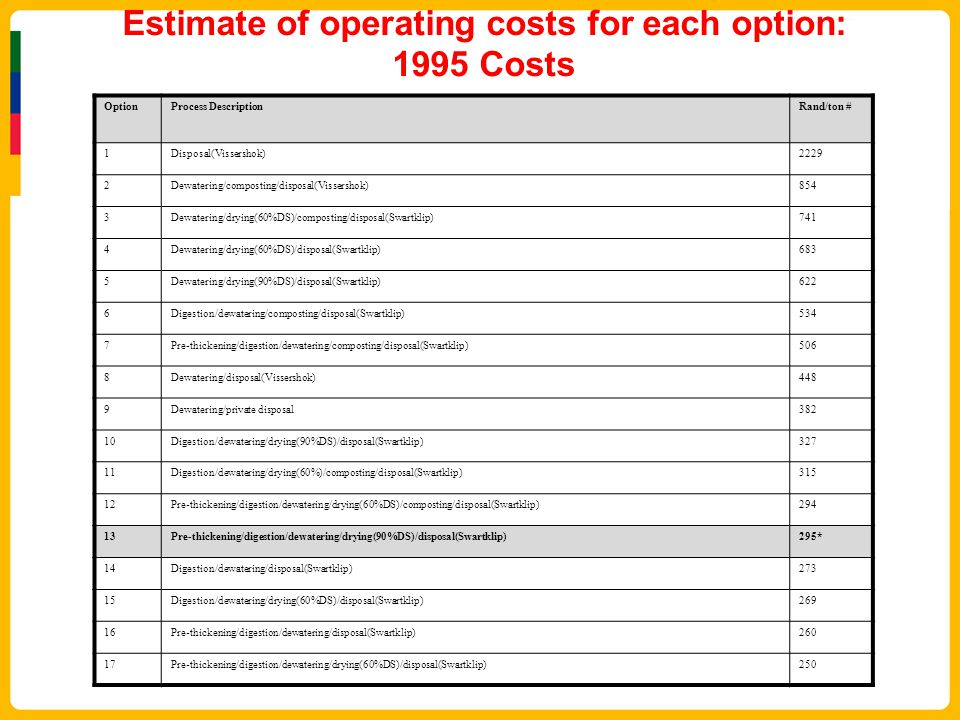 Estimate of operating costs for each option: 1995 Costs OptionProcess DescriptionRand/ton # 1Disposal(Vissershok)2229 2Dewatering/composting/disposal(Vissershok)854 3Dewatering/drying(60%DS)/composting/disposal(Swartklip)741 4Dewatering/drying(60%DS)/disposal(Swartklip)683 5Dewatering/drying(90%DS)/disposal(Swartklip)622 6Digestion/dewatering/composting/disposal(Swartklip)534 7Pre-thickening/digestion/dewatering/composting/disposal(Swartklip)506 8Dewatering/disposal(Vissershok)448 9Dewatering/private disposal382 10Digestion/dewatering/drying(90%DS)/disposal(Swartklip)327 11Digestion/dewatering/drying(60%)/composting/disposal(Swartklip)315 12Pre-thickening/digestion/dewatering/drying(60%DS)/composting/disposal(Swartklip)294 13Pre-thickening/digestion/dewatering/drying(90%DS)/disposal(Swartklip)295* 14Digestion/dewatering/disposal(Swartklip)273 15Digestion/dewatering/drying(60%DS)/disposal(Swartklip)269 16Pre-thickening/digestion/dewatering/disposal(Swartklip)260 17Pre-thickening/digestion/dewatering/drying(60%DS)/disposal(Swartklip)250