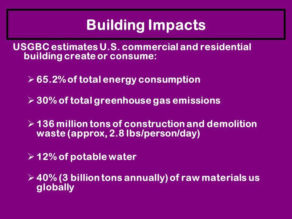 Building Impacts USGBC estimates U.S.
