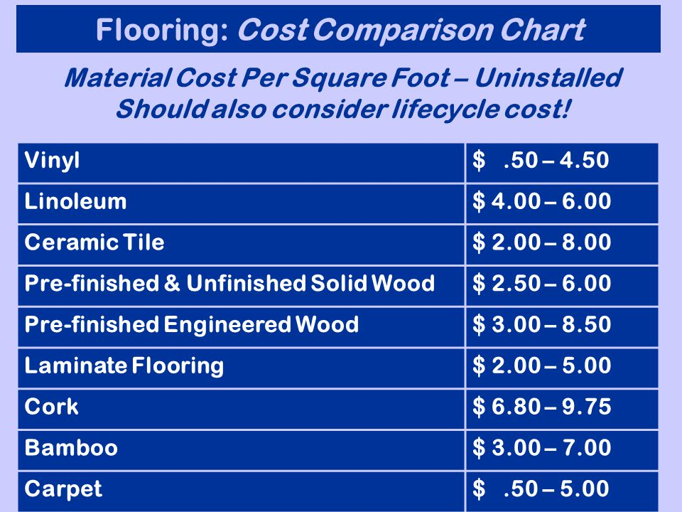 Flooring Alternatives: Tile Materials Tile Adhesive Grout Grout Sealer Features and Durability Price Pricing starts at $2 -$10 sq. ft Increased costs