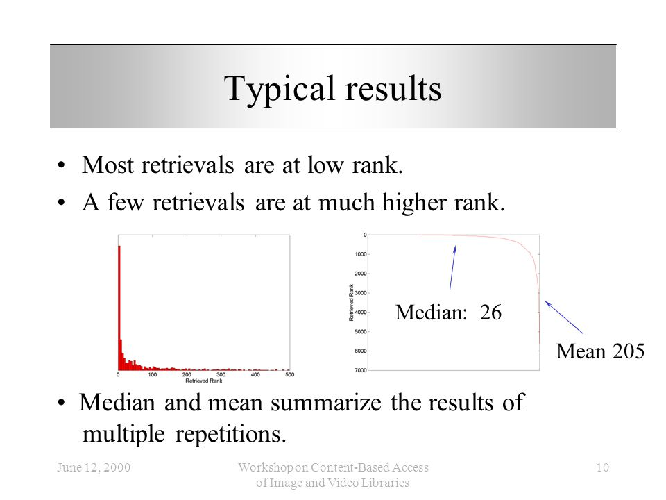 June 12, 2000Workshop on Content-Based Access of Image and Video Libraries 10 Typical results Most retrievals are at low rank. A few retrievals are at
