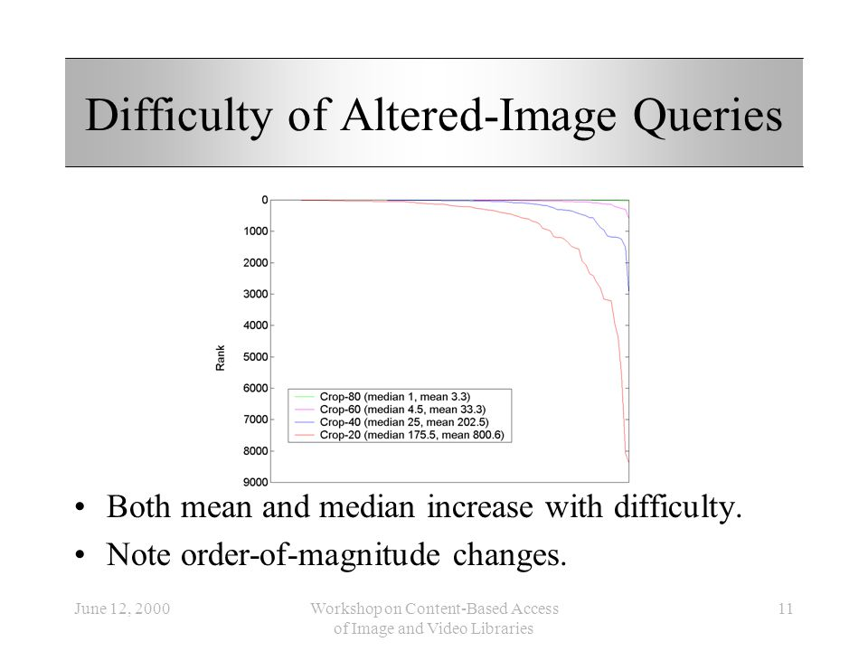 June 12, 2000Workshop on Content-Based Access of Image and Video Libraries 11 Difficulty of Altered-Image Queries Both mean and median increase with d