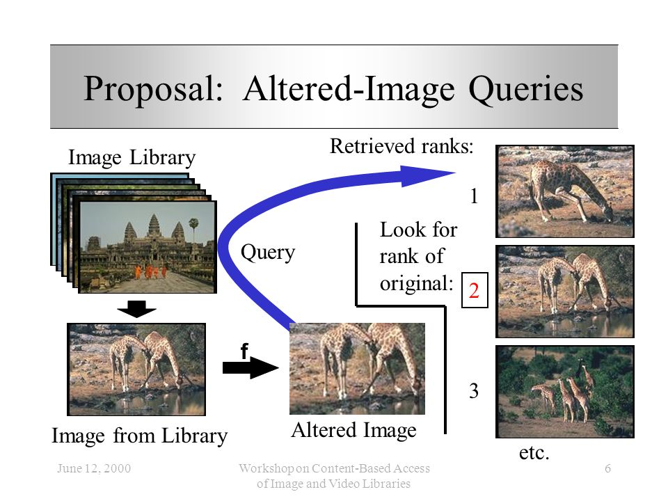 June 12, 2000Workshop on Content-Based Access of Image and Video Libraries 6 Proposal: Altered-Image Queries f Image from Library Altered Image Query Image Library 1 2 3 etc.
