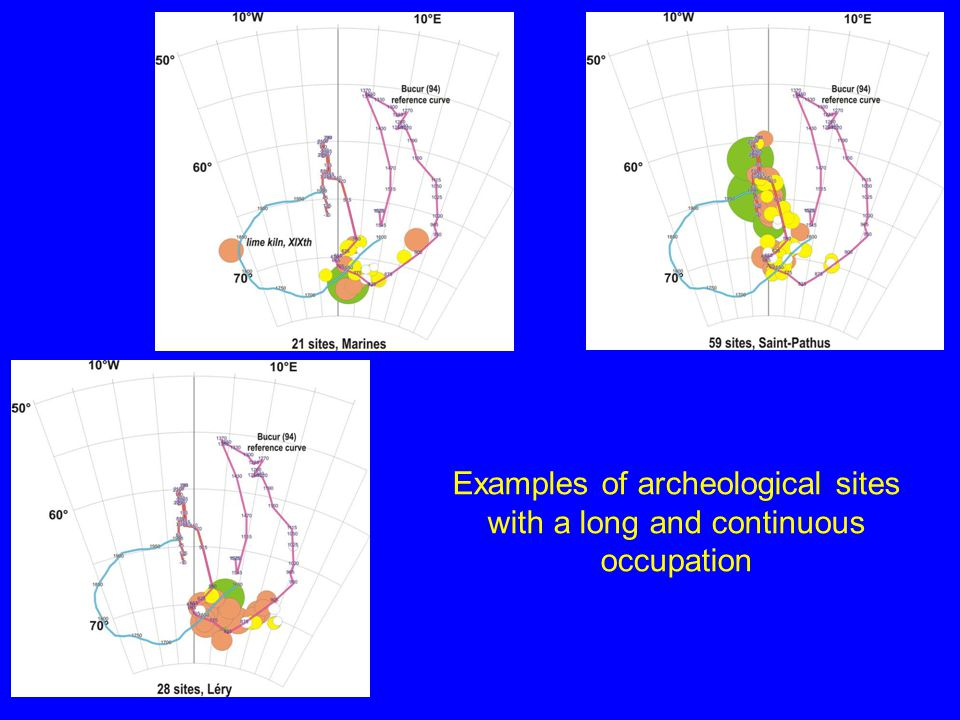 Examples of archeological sites with a long and continuous occupation
